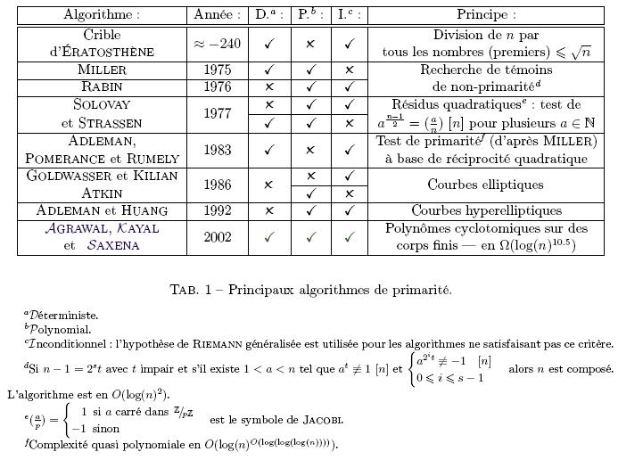 Historique des algorithmes de primarité